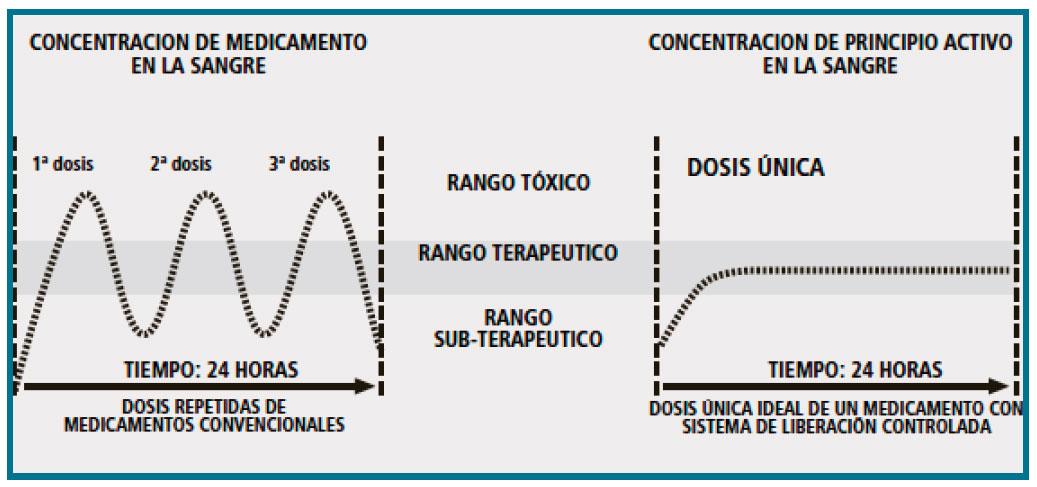 Gráfico de la efectividad de la tecnología transdérmica